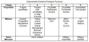 Classement d'Antoine François Fourcroy []