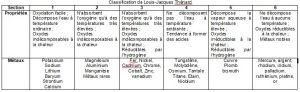 Classification de Louis-Jacques Thénard []