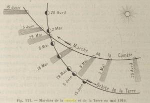 Marche de la comète [E]