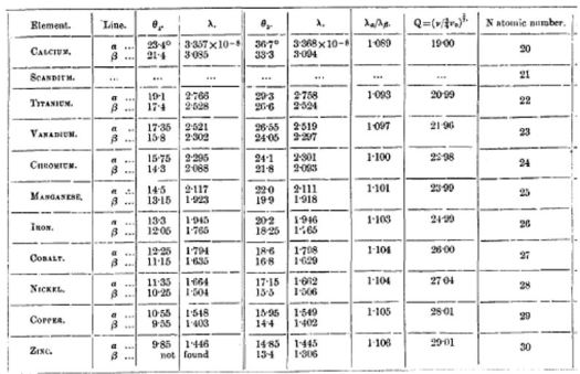 tableau mesure