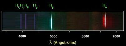 Zone de Texte: Figure 2: Spectre d'émission de l'hydrogène (Observatoire de Paris)