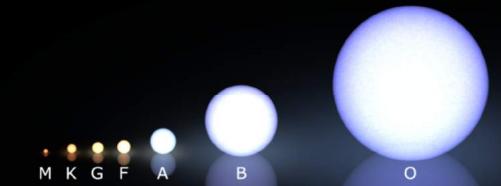 étoiles séquence principale